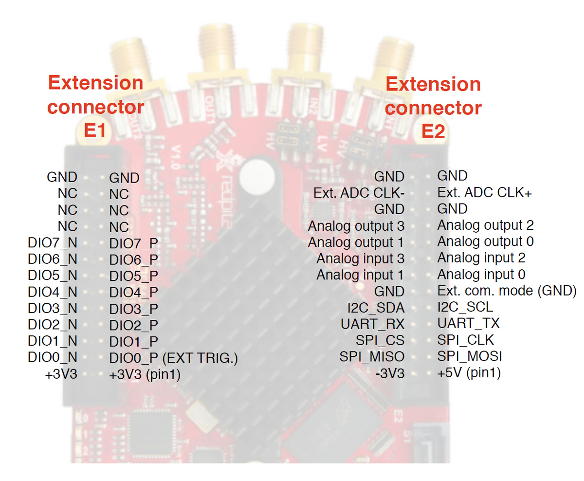 RedPitaya Extension Connectors