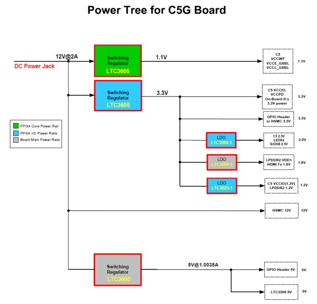Terasic Cyclone5 GX Power Tree