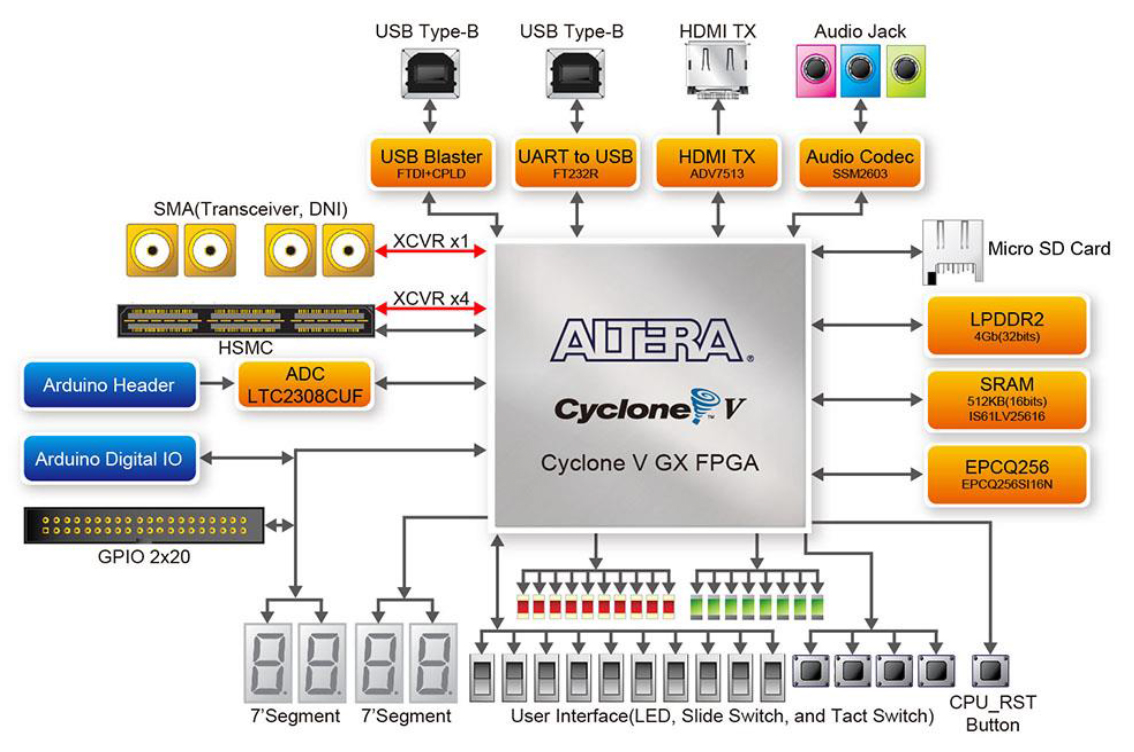 Terasic Cyclone5 GX Block Diagram